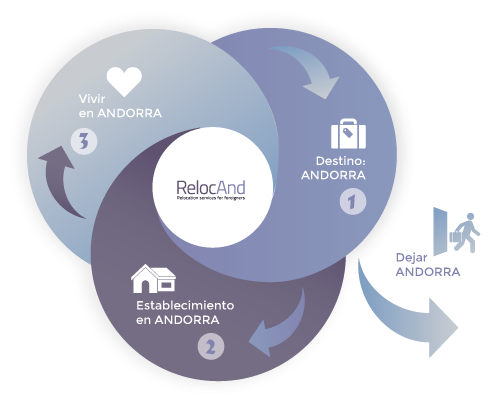 RELOCAND es una compañía andorrana especializada en servicios de relocation, inmigración y gestión de expatriados en Andorra. Andorra Relocation Relocating Expat Moving Living Tax haven Andorra Tax friendly Andorra. Para trasladarse a otro país es esencial que detrás haya un proceso de información y asesoramiento, en Relocation Andorra le ofrecemos consejo para su traslado a Andorra. Silvia Bello - silvia@relocand.com Marta Juliá - marta@relocand.com - http://andorra-relocation.com . You haven't chosen the country to live yet Andorra Relocation Relocating Expat Moving Living Tax haven Tax friendly Low taxation near Europe Migration Inheritance Withholding Optimization Treaty Double taxation Benefits Offshoring Wealth Expatriation Relief Pension Avoidance Rates Cost of living Rental Deductions Real estate For a family or company who have decided to move to Andorra Passive residency Active residency Foreign investment Application process Looking for properties in Andorra Import car Schooling Safety Security Healthcare (inc dentists, doctors, Physio's, Improvement surgery Living standards cost of living housing weather shopping transport what to drive.